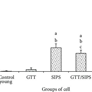 Flow cytometry analysis of cell cycle progression in young