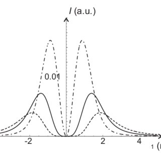 (PDF) Fresnel and Fraunhofer diffraction of a Gaussian