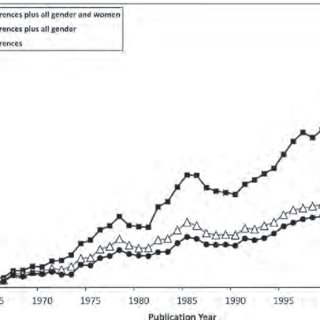 (PDF) Feminism and Psychology Analysis of a Half-Century