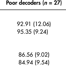 (PDF) Language Deficits in Poor Comprehenders: A Case for