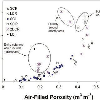(PDF) Measurement of gas diffusion through soils
