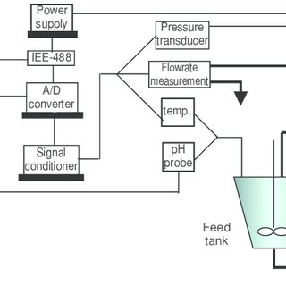 Schematic diagram of the flow of microfiltration process