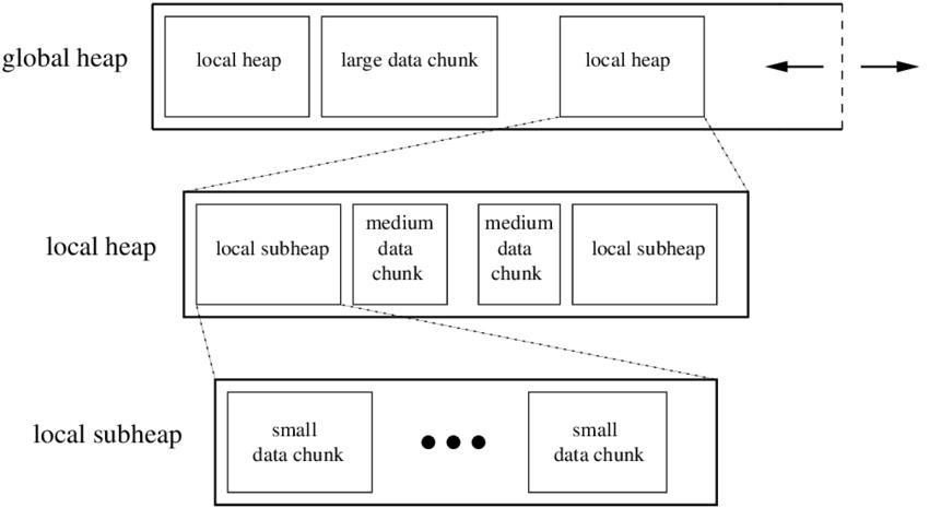 Memory organisation using multiple nested heaps
