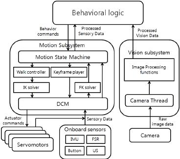 architecture software block diagram 2009 vw polo radio wiring of the download scientific