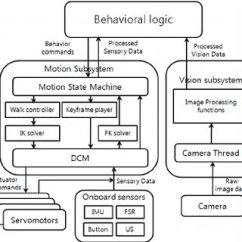Architecture Software Block Diagram 2006 Gsxr 600 Wiring Of The Download Scientific