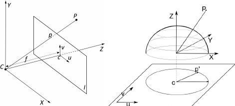 a) Pinhole camera model. b) Fisheye camera model