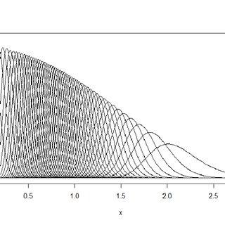 4.3: Marginal probability density functions of Weibull