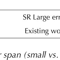 (PDF) Coordinating sentence composition with error