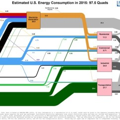 Sankey Diagram Of Wind 2005 Honda Civic Wiring 1 The Energy Flow For United States America In 2015