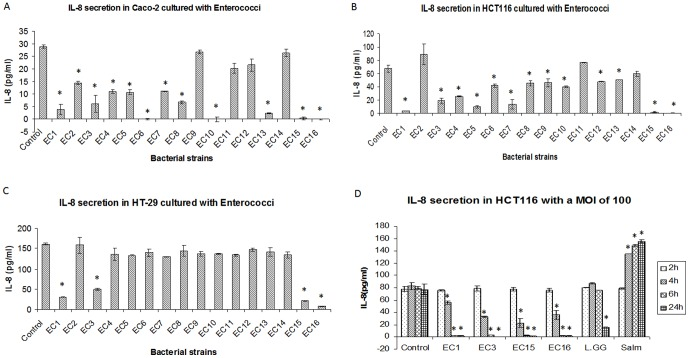 IL-8 secretions in Caco-2 (A), HCT116 (B) and HT-29 (C