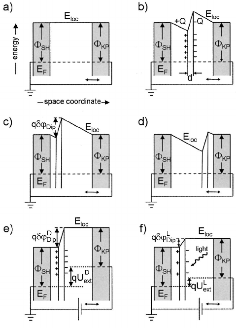 Energy level/band diagrams of ( a ) Kelvin capacitor with