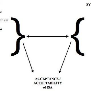 (PDF) Measuring acceptance and acceptability of ITS