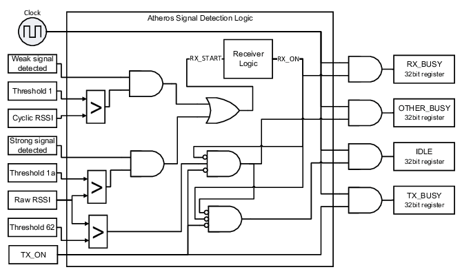 Block diagram of Atheros signal detection logic and MAC