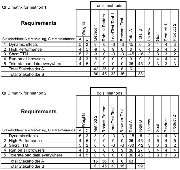 QFD Matrix for method 1 (top) and QFD Matrix for method 2