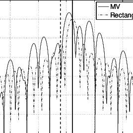 Block diagram of a broadband beamformer. Each broadband