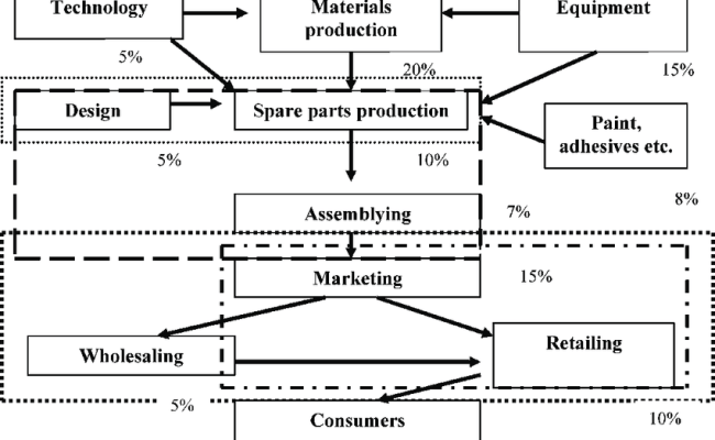 The Value Chain And Value Added Distribution In The