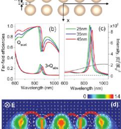 dimer chain vortex nanogear transmission a schematic of the vnt structure composed [ 850 x 1203 Pixel ]