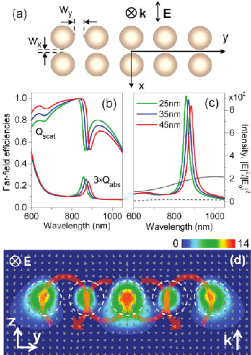 hight resolution of dimer chain vortex nanogear transmission a schematic of the vnt structure composed