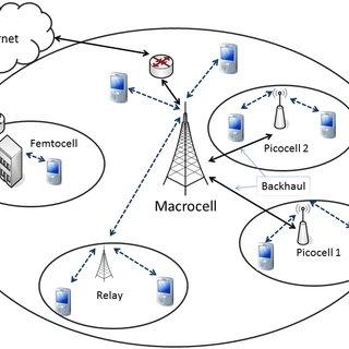 LTE Advanced Heterogeneous Network Architecture