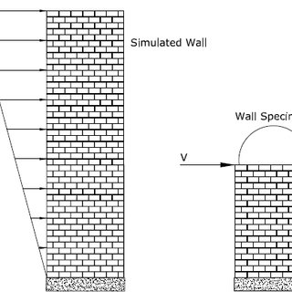 (PDF) IN-PLANE SEISMIC BEHAVIOUR OF SLENDER REINFORCED