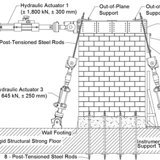 (PDF) OUT- OF-PLANE STABILITY OF REINFORCED MASONRY SHEAR