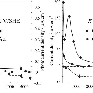 Current transients of anodic formation of Cu 2 O on copper