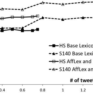 (PDF) Sentiment Analysis of Short Informal Text