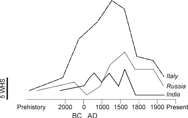 Approximate distribution by age of the Indian, Italian