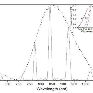 (PDF) Efficient composite broadband polarization retarders