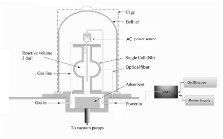 Specially designed single cell cavity. To measure the