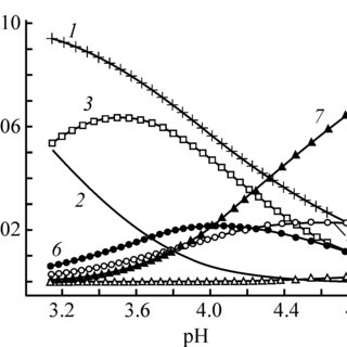 (PDF) Complex formation in the course of synthesis of zinc