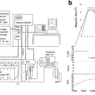 A versatile ESR spectrometer based of FU gyrotron series