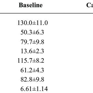 Major hemodynamic and left ventricular performance