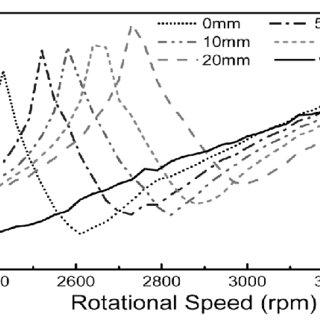 (PDF) Development of Dynamic Vibration Absorber to Reduce