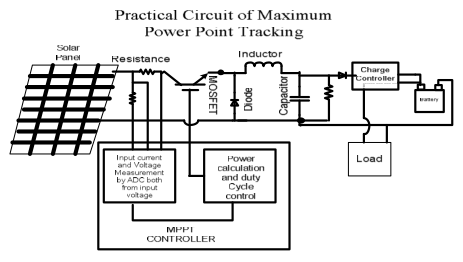 Practical Circuit implementation with MPPT In Fig. 35