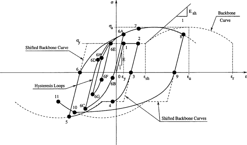 Axial stress-strain model for a fiber in an elastofiber