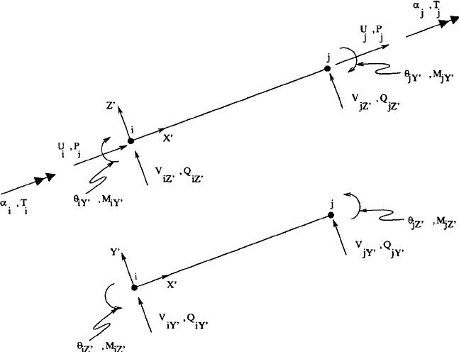 Local DOF of a segment of the elastofiber beam element