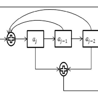 (PDF) Blind Parameter Estimation of Turbo Convolutional