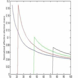 Plot of the two dimensional effective electron mass at the