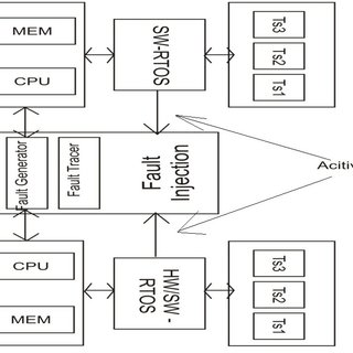 Basic Services Provided by a Real-Time Operating System