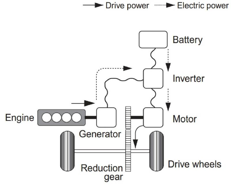 Schematic Diagram of Series Hybrid Vehicle (Toyota, 2003