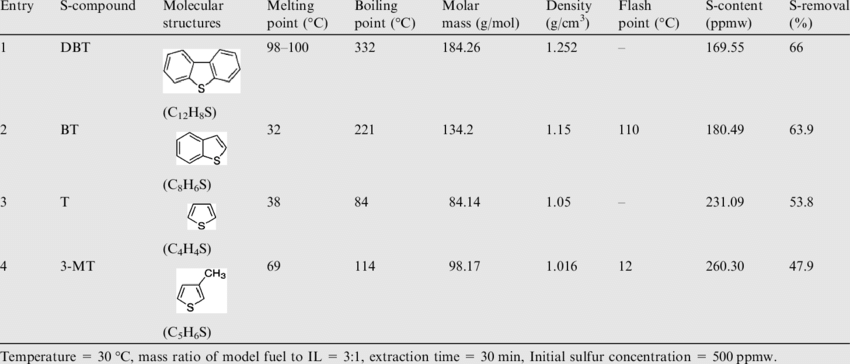 Effect of S-compounds on extraction with [BMIM]BF 4