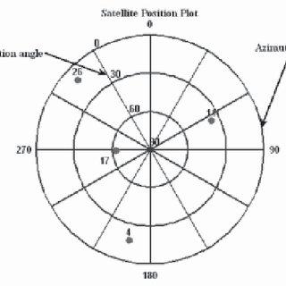 a. Satellite Geometry Representation for two satellites