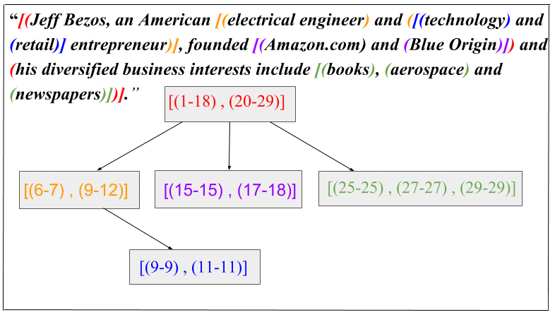 diagramming sentences with conjunctions msd distributor wiring diagram hierarchical conjunct tree representation of a sentence multiple
