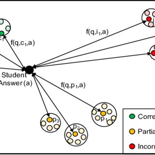 : Algorithm for the machine learning process during the