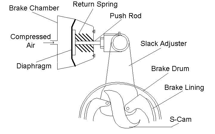 The mechanical subsystem of a S-cam air brake system