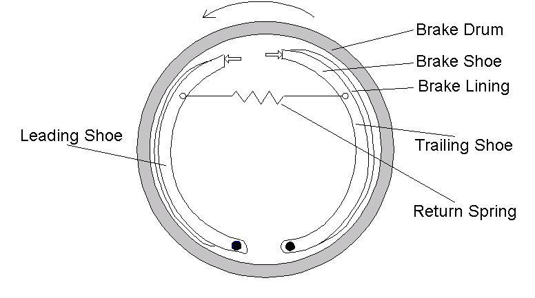 Modeling the Pneumatic Subsystem of an S-cam Air Brake