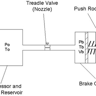 A general layout of the air brake system in trucks