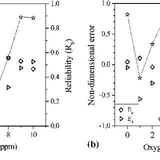 Temperature-dependent thermal properties of SUS 304 (Ref