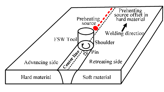 Basic principle of plasma-assisted friction stir welding